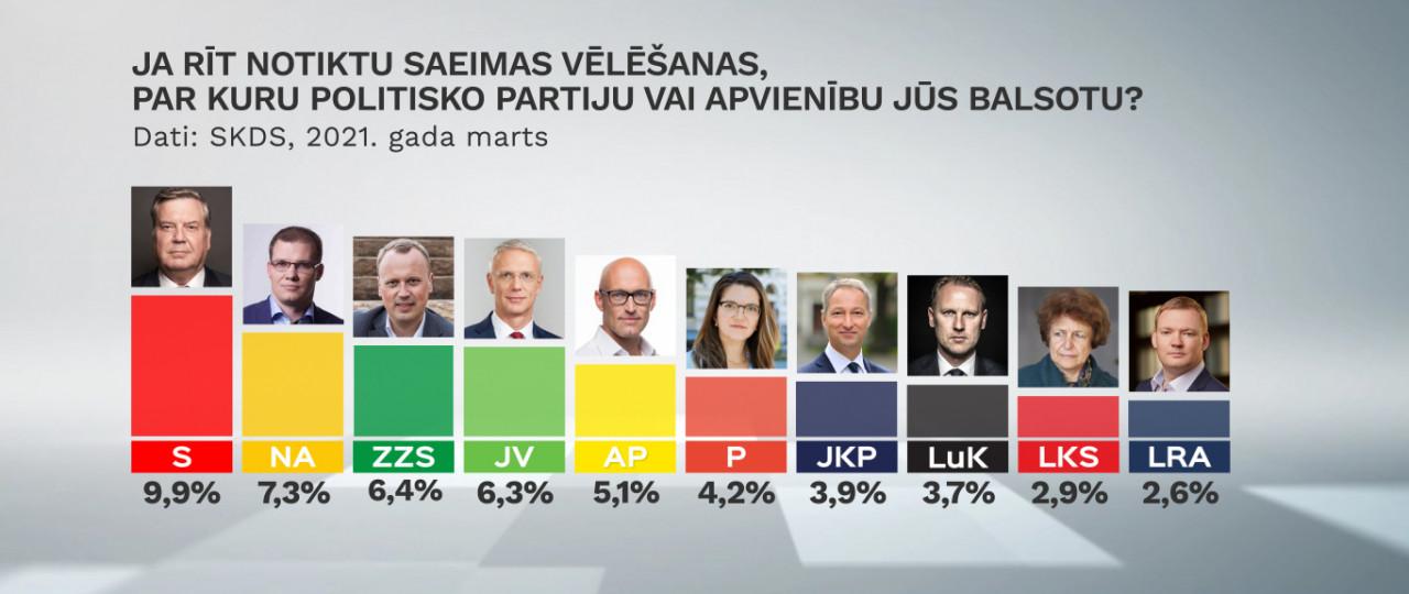 Partiju reitingi martā