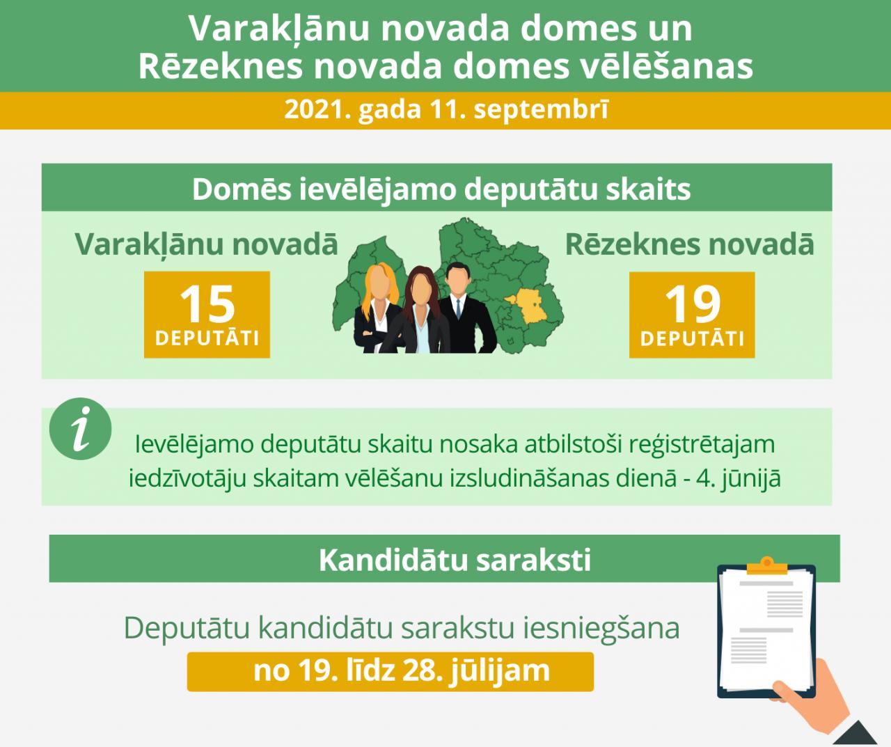 Šā gada . ̄ gaidāmajās vēlēšanās Rēzeknes novada domē būs jāievēl 19 deputāti, savukāt Varakļānu novada domē - 15 deputāti